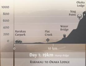 Hump Ridge Track Day 1 Profile